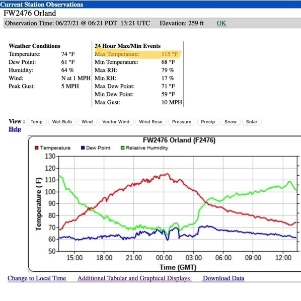 weather station chart from MesoWest showing States and a graph of weather measurements